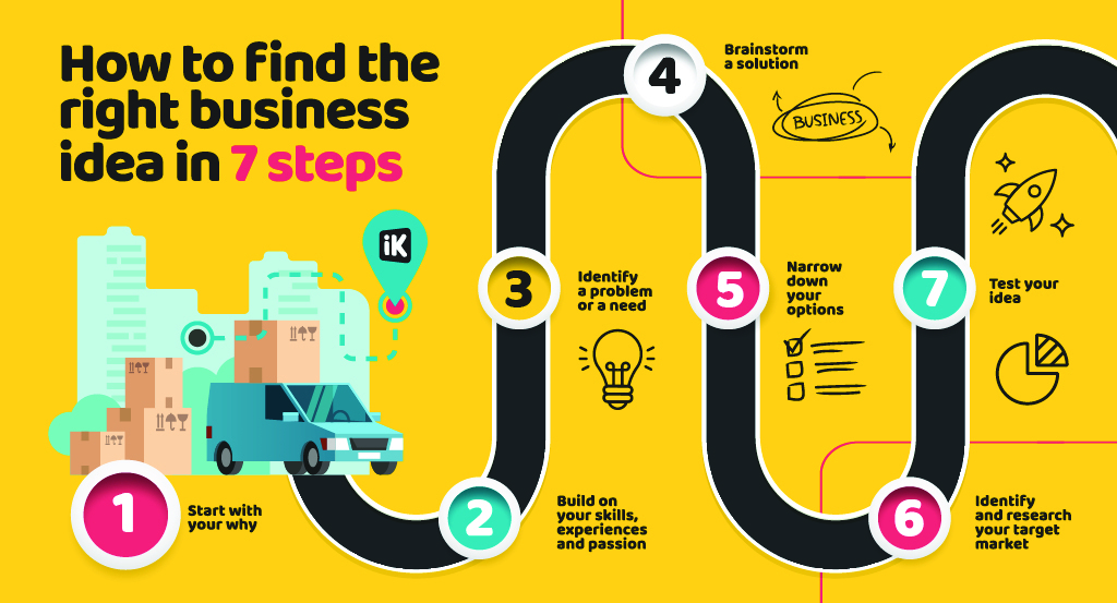 How to find the right business idea in 7 steps